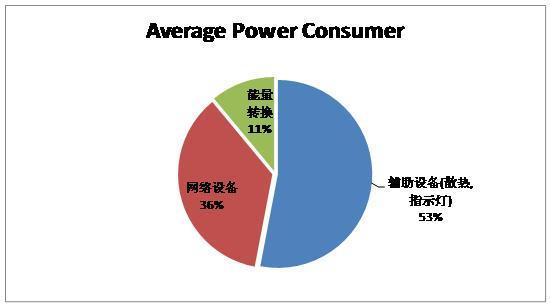 基于电源管理和工作负载整合的降低能耗解决方案