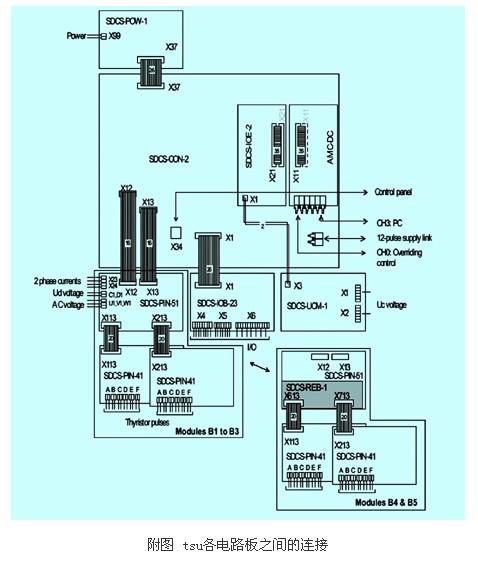 一起多传动变频器故障的处理过程