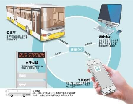 迈肯思工控- 公交智能调度系统日趋完善 公共交