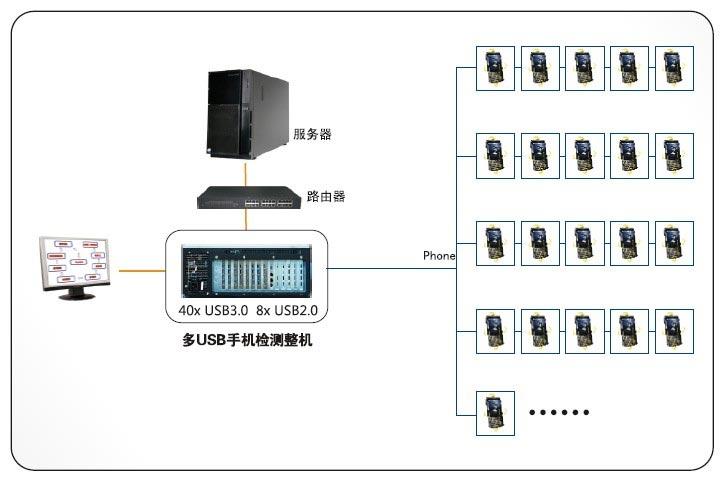 迈肯思工控新品多USB手机检测整机,为智能手机保驾护航