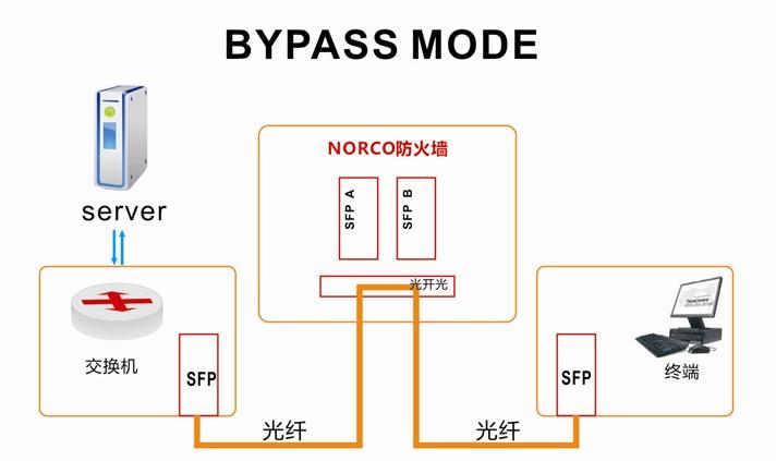 迈肯思工控最新推出一款具有智能光BYPASS功能的网络模块P1M02