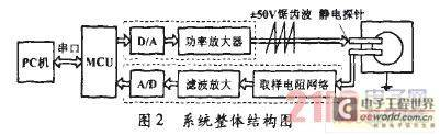 系统整体结构图