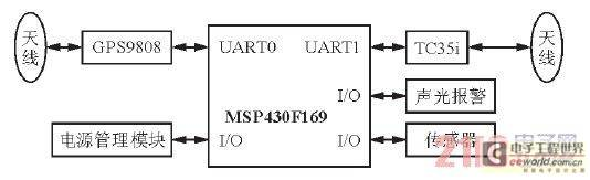 基于GPS9808的智能定位系统设计方案