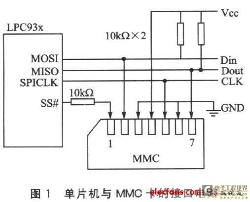 单片机与MMC卡的接口