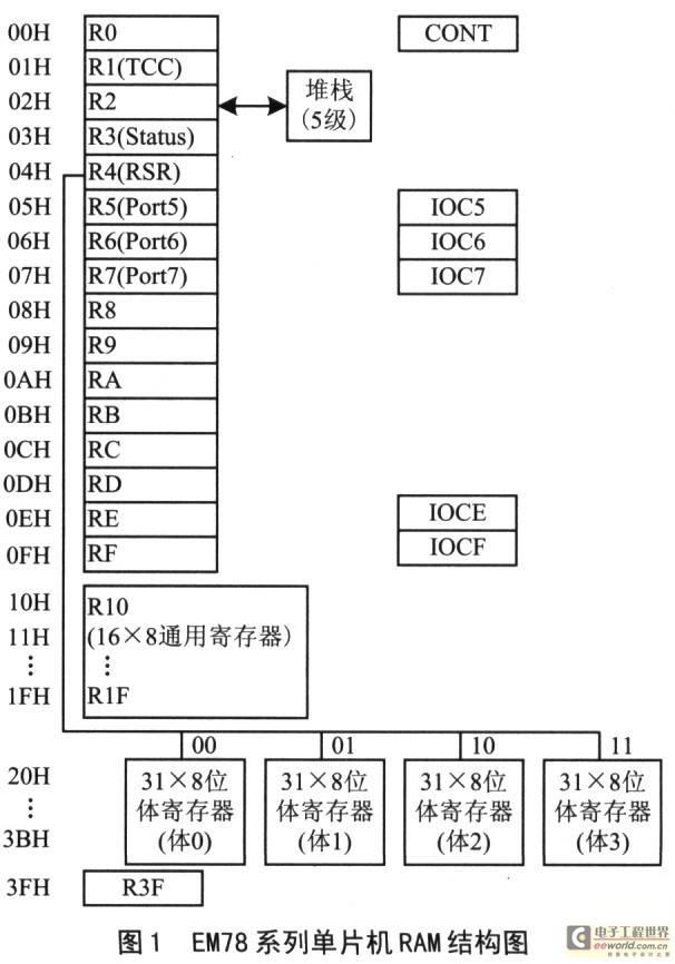 EH78系列单片机的编程技巧