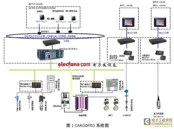 CARGOPRO系统图