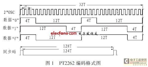 PT2262编码格式图