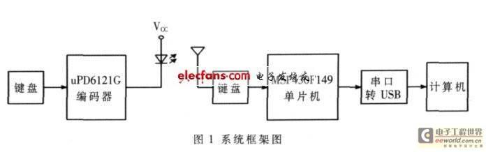单片机实现无线遥控教鞭系统框图