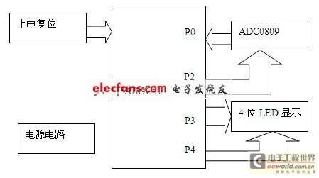 数字电压表系统设计方案