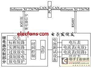 电池安全项目测试系统总体设计框图