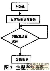 主程序运行流程