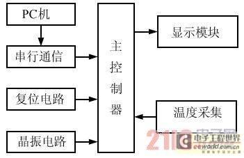 图1 系统组成