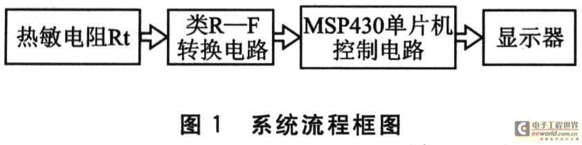 MSP430单片机的热敏电阻温度测量