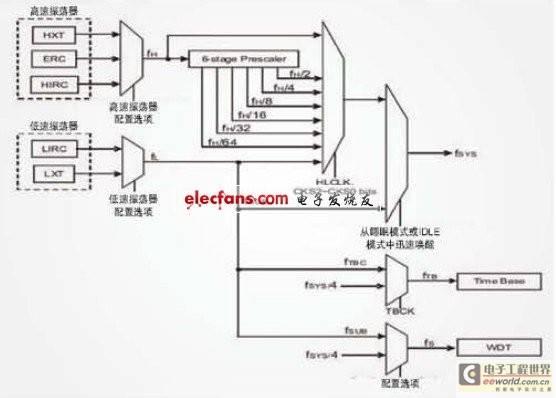 低功耗MCU在家电中的应用分析