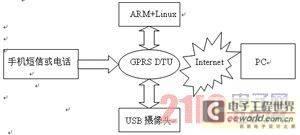 基于 ARM 的远程无线监控系统的设计与实现