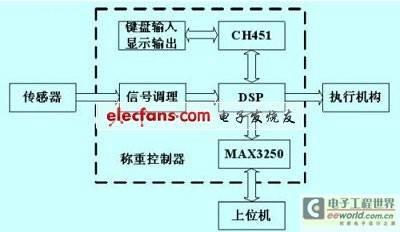 称重控制器设计中的DSP实现