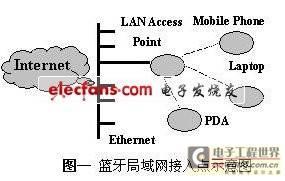 蓝牙局域网接入点的嵌入式实现