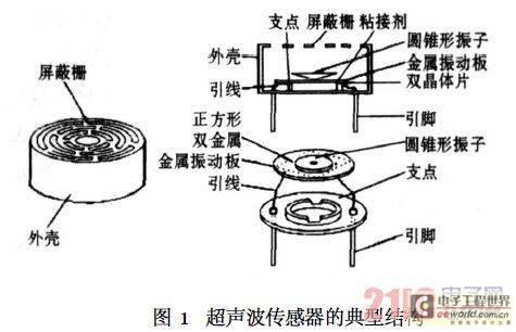 嵌入式超声波测距仪的设计方案