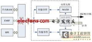 嵌入式 FIFO 数据传输系统设计
