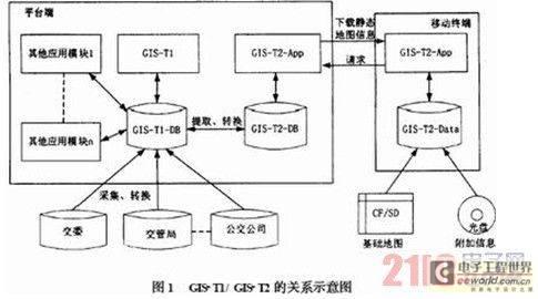 GIS-TI/GIS-T2的关系示意图