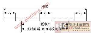 动态调度算法(DSA)