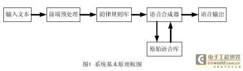 基于DSP的中文语音合成系统设计