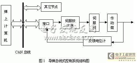 导弹总线式控制系统结构图
