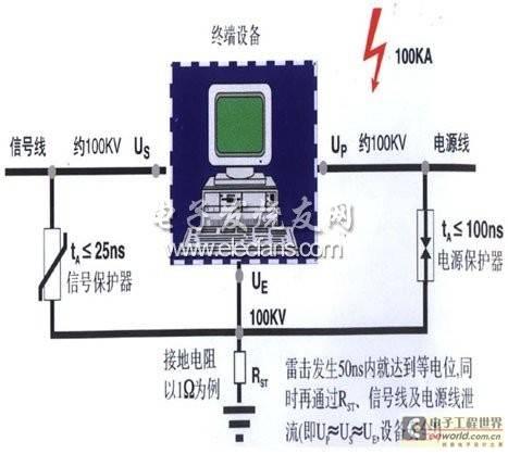 一种加油站系统防雷设计方案