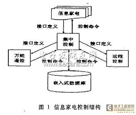 基于XML的信息家电控制结构图