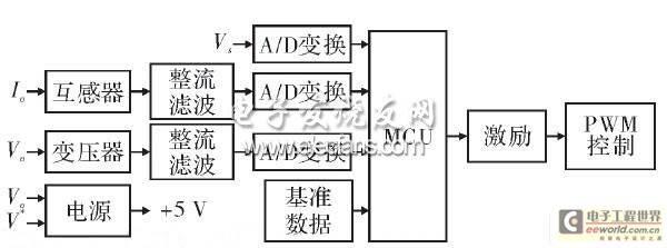 控制电路数字化组成框图