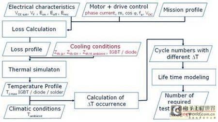 混合动力汽车功率模块的功率损耗计算和热仿真