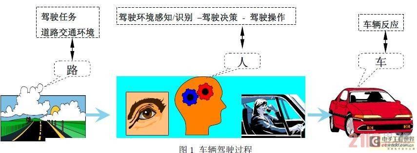 车载机器视觉技术保障您的行路安全