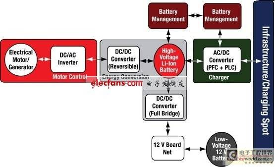 数字隔离在新能源汽车中的应用