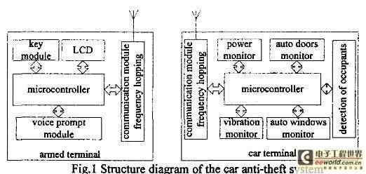 基于跳频通信的汽车智能防盗器设计