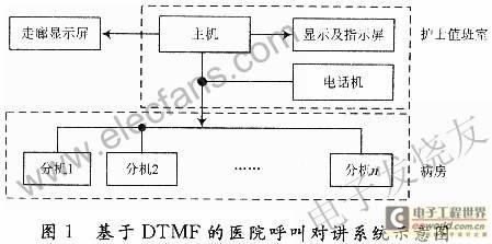 基于DTMF的医院护理呼叫对讲系统