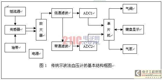 基于SOC的高精度电子血压检测仪设计方案