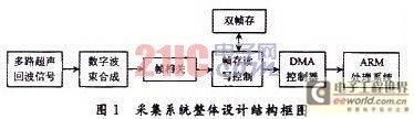 基于FPGA的B超成像系统图像采集的原理和实现