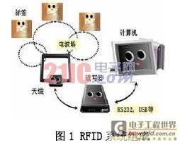 RFID系统组成