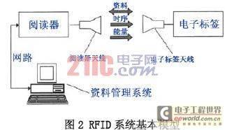 RFID系统基本模型