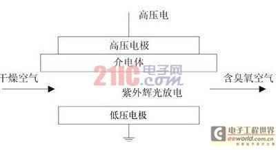 利用AVR单片机为主控的臭氧治疗仪设计方案