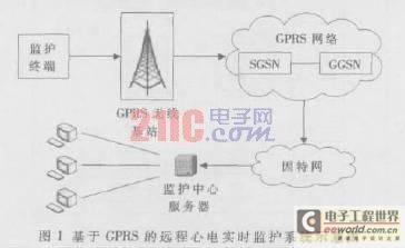 基于GPRS远程心电实时监护终端示意图