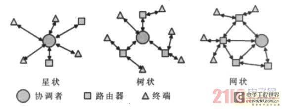 Zigbee 网络拓朴结构