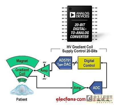高分辨率梯度控制环路