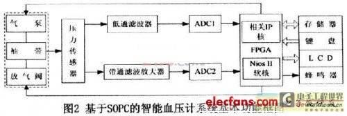 基于可编程片上系统的智能电子血压计设计