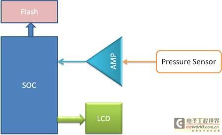 低功耗运放在便携式医疗和消防系统中的应用