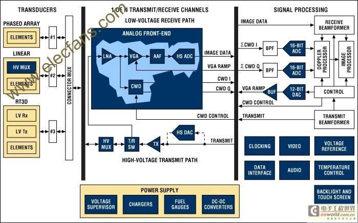 超声成像系统的功能介绍及电子元件的设计考虑