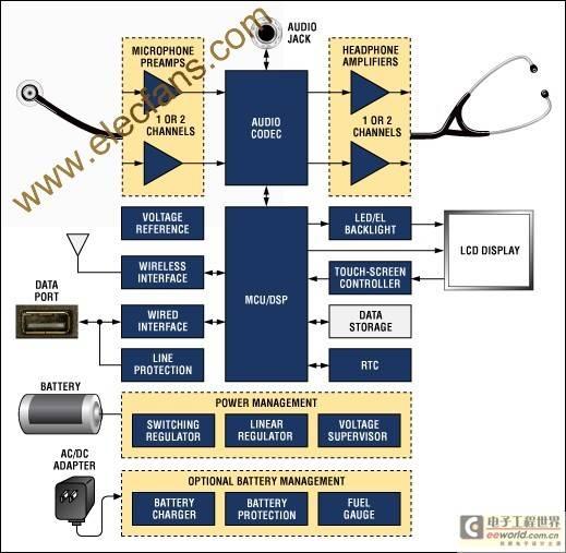 数字听诊器的系统功能及设计考虑