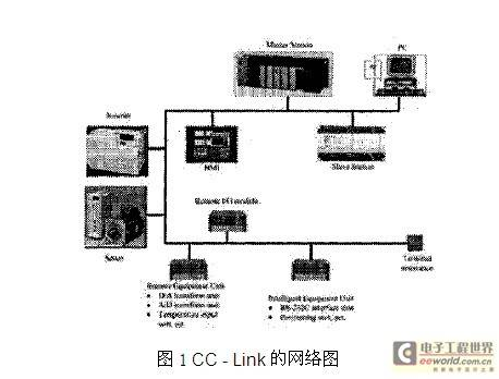 基于现场总线监测系统的PLC控制制造系统