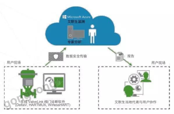 艾默生工业物联网技术在工厂运营中的应用