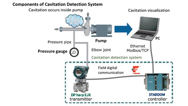 横河电机推出实时气蚀检测系统